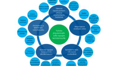 Strategiamme: Tulosta järjestelmällisellä tapojen kehittämisellä